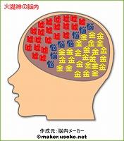 火魔神の脳内